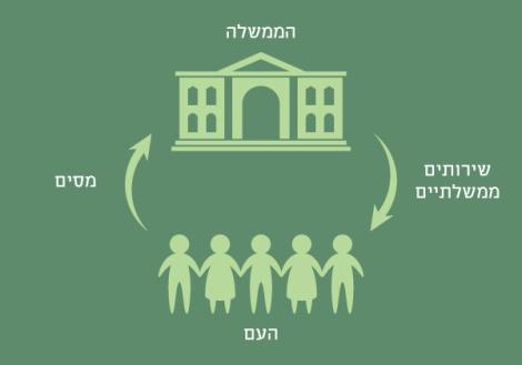 מודל המימון העתיק