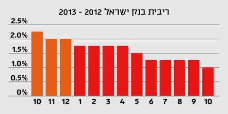 ריבית בנק ישראל 2012-2013