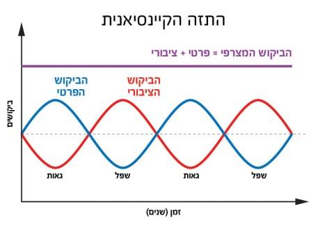המודל הקיינסיאני