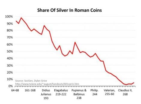 אחוז המתכת היקרה במטבע הרומי