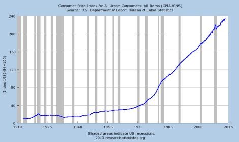 """מדד המחירים לצרכן של ארה""""ב, 1910 - 2013"""