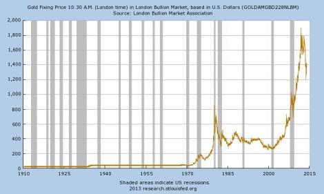 מחיר הזהב בדולרים 1910 - 2013