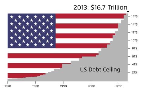 """ארה""""ב - תקרת החוב הלאומי"""