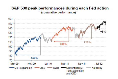 הקלה כמותית ושוקי המניות