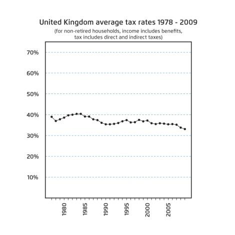שיעורי המס הממוצעים בבריטניה 1978-2009