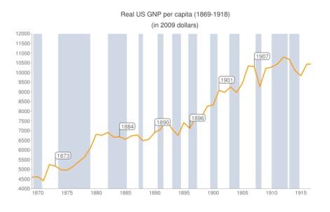"""התוצר של ארה""""ב 1869-1918"""