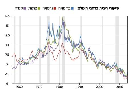 global_interest_rates