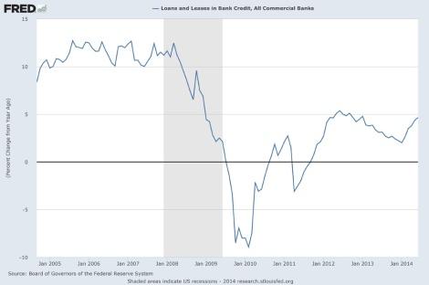 US bank loans 2005-2014