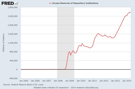 US excess bank reserves