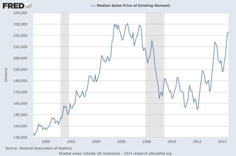 US median home price