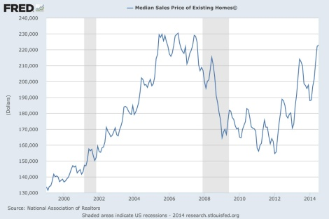 US median home price