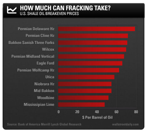 cost of production fracking