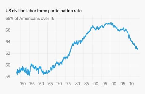 """אחוז ההשתתפות בכח העבודה בארה""""ב"""