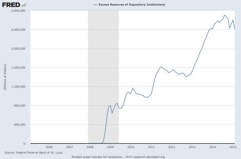 excess_reserves_march2015
