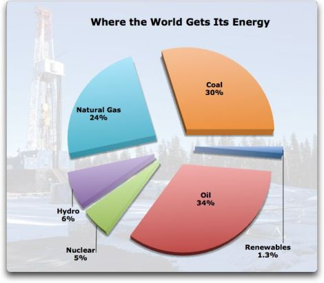 where-the-world-gets-its-energy