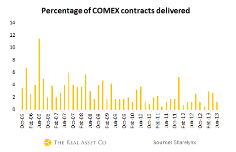 COMEX-delivery-percentages