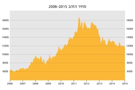 מחיר הזהב 2006-2015
