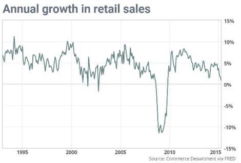 """שיעור הגידול במכירות בארה""""ב"""