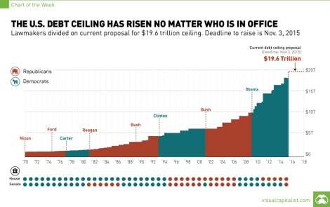 US debt ceiling