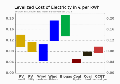 electricity cost comparison by source
