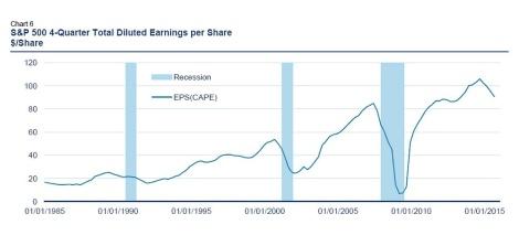 S&P500 EPS history