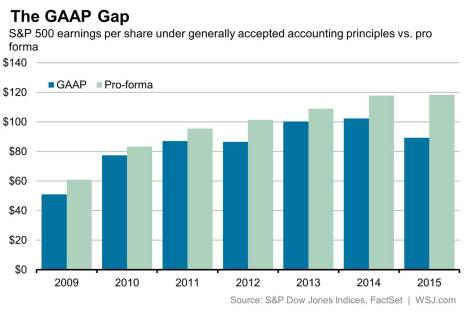WSJ GAAP vs non GAAP earnings