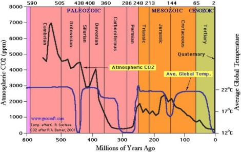 historical-co2-levels