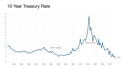 US interest rate history