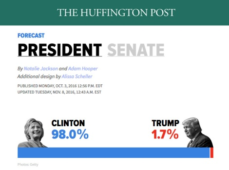 huff-po-98-prediction