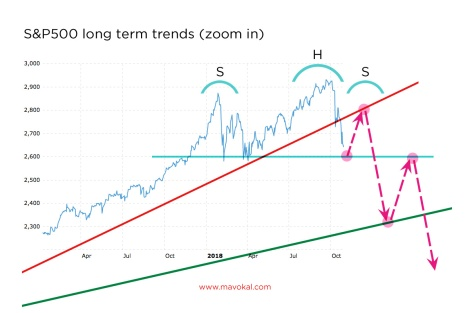 sp500 long term trend zoom