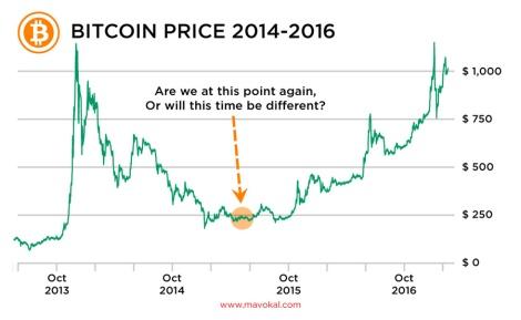 Bitcoin price 2014-2016