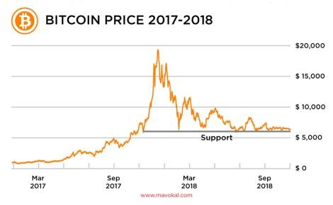 Bitcoin price 2017-2018