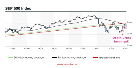 S&P500 death Cross