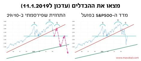 mavokal_S&P500_prediction_vs_reality_b