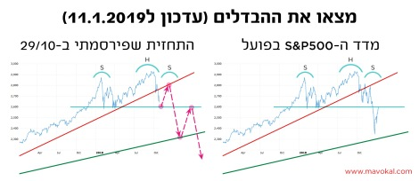 mavokal_S&P500_prediction_vs_reality_b