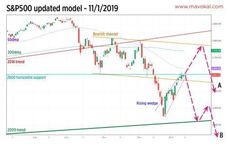S&P500 model 11-1-2019