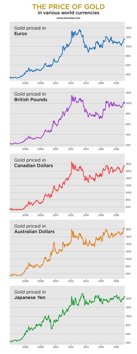 price of gold in various world currencies