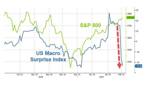 macro surprise index vs S&P500