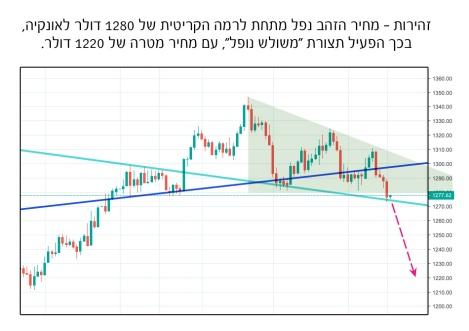 breakdown in gold price
