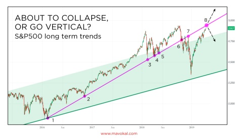 SP500 inflection point