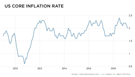US core inflation rate