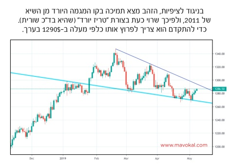 gold falling wedge