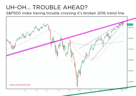 S&P500 trouble ahead