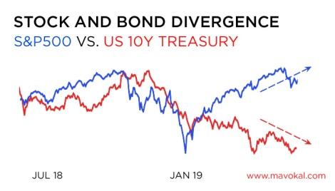 stock bond divergence