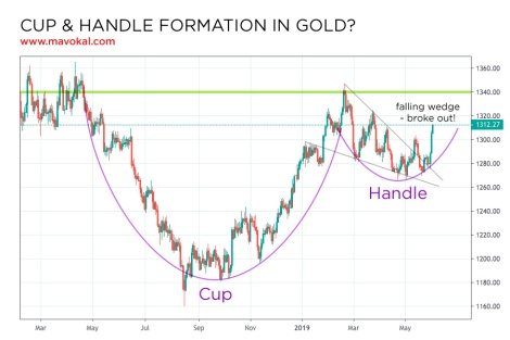 cup and handle formation in gold