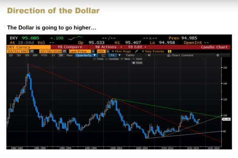 Dollar very long term Brent Johnson