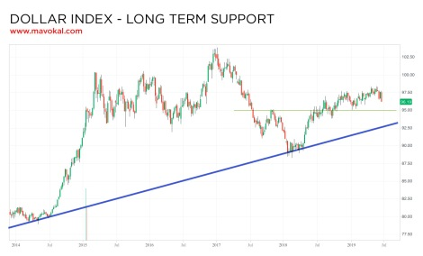 DXY long term