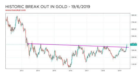gold break out