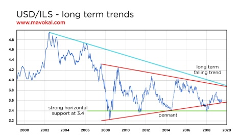 USD ILS long term trends
