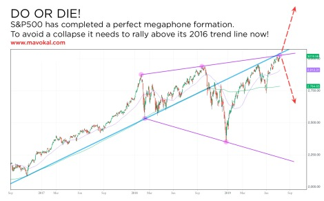 do or die S&P500